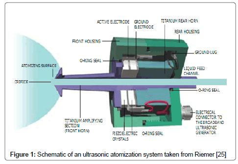 food-processing-technology-ultrasonic-atomization