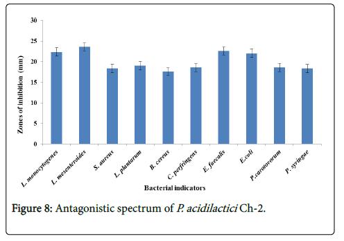 foodmicrobiology-safety-hygiene-Antagonistic-spectrum