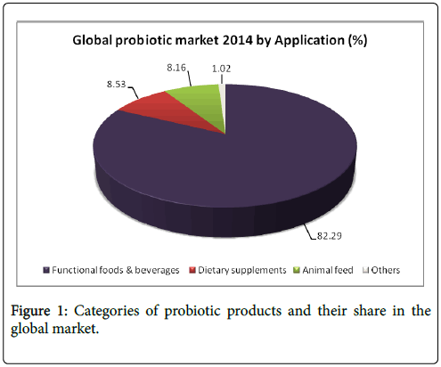 foodmicrobiology-safety-hygiene-probiotic-products