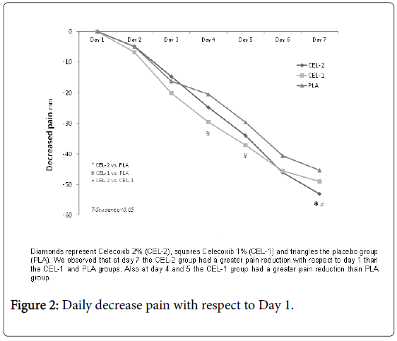 foot-ankle-Daily-decrease-pain