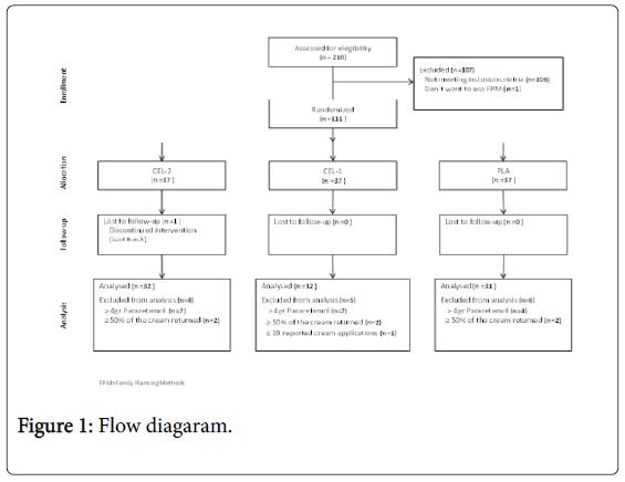 foot-ankle-Flow-diagaram