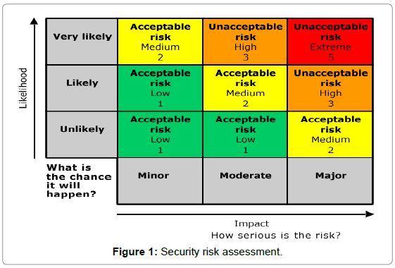 forensic-anthropology-security-risk-assessment