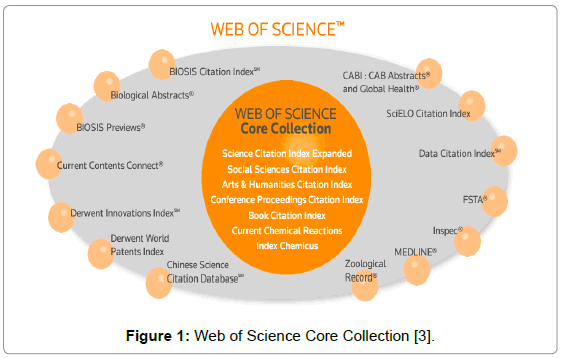 forensic-anthropology-web-science-core-collection