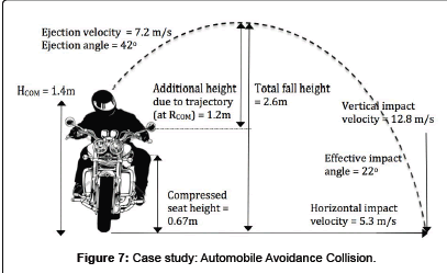 forensic-biomechanics-Automobile-Avoidance