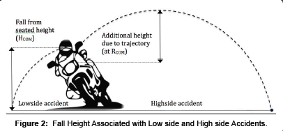 forensic-biomechanics-Fall-Height