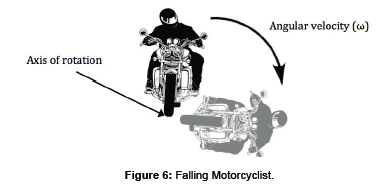forensic-biomechanics-Falling-Motorcyclist