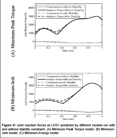 forensic-biomechanics-Minimum-Peak