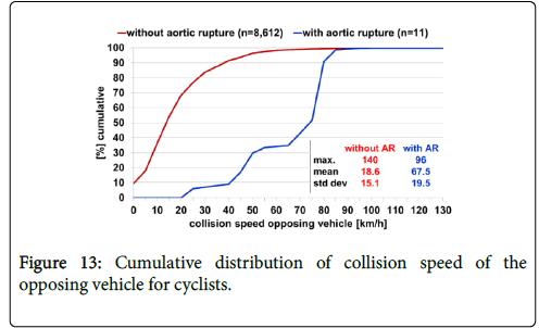 forensic-biomechanics-collision