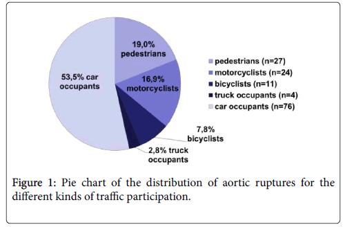 forensic-biomechanics-pie-chart