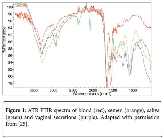 forensic-medicine-ATR-FTIR-spectra