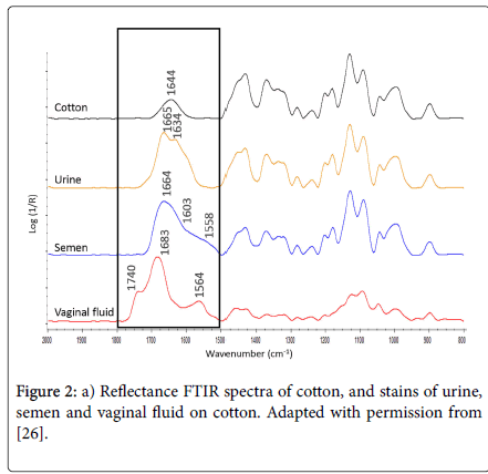 forensic-medicine-Reflectance-FTIR-spectra-cotton