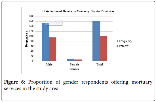 forensic-pathology-Proportion-gender