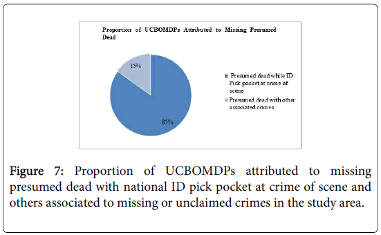 forensic-pathology-unclaimed-crimes