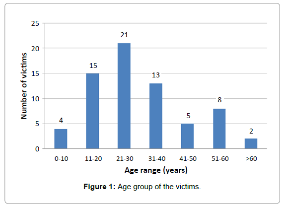 forensic-research-Age-group-victims