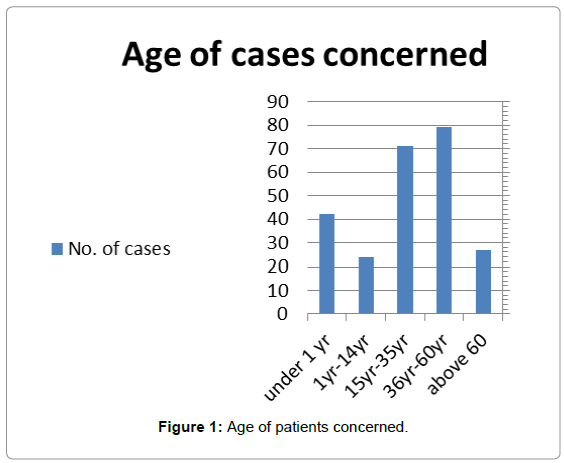 forensic-research-Age-patients-concerned
