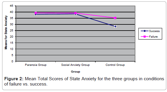 forensic-research-Anxiety-three-groups