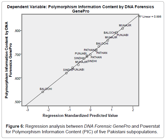 forensic-research-DNA-Forensic-GenePro-Powerstat