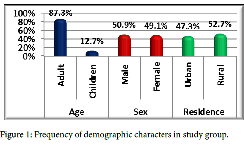 forensic-research-Frequency-demographic-characters