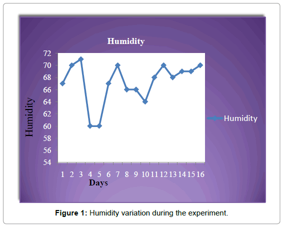 forensic-research-Humidity-variation-during-experiment