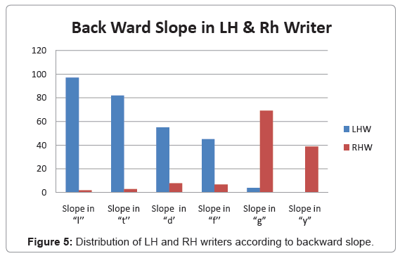 forensic-research-LH-RH-writers-backward-slope