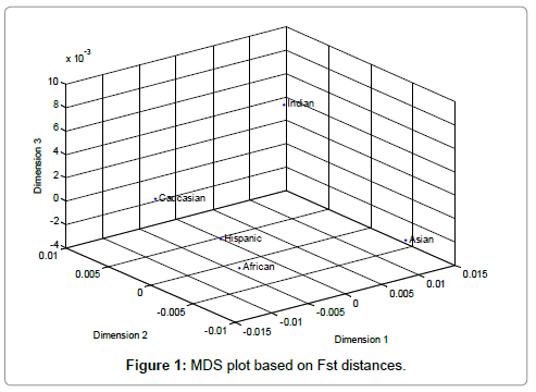forensic-research-MDS-plot