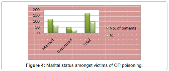 forensic-research-Marital-status-amongst-victims
