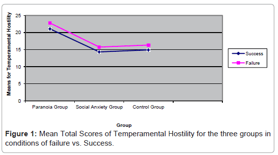 forensic-research-Mean-Total-Scores
