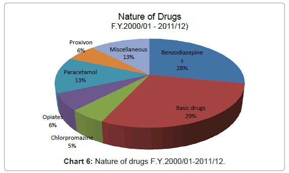 forensic-research-Nature-drugs