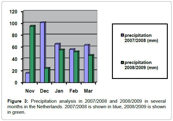 forensic-research-Precipitation-analysis