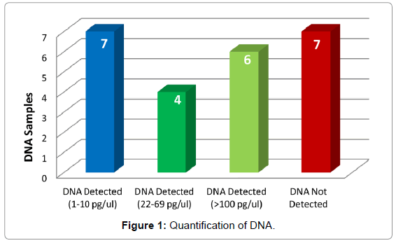forensic-research-Quantification-DNA
