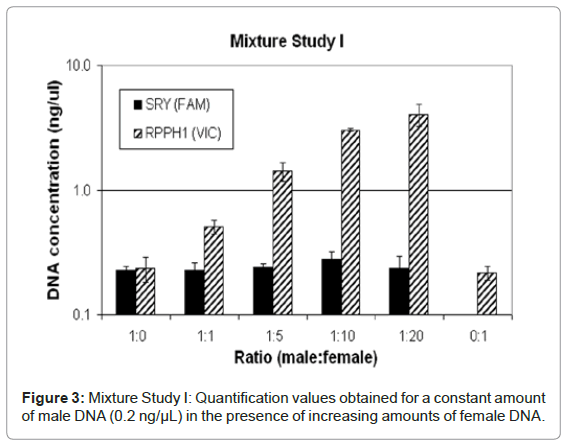 forensic-research-Quantification-values-obtained