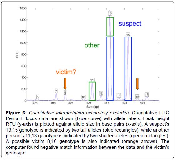 forensic-research-Quantitative-interpretation