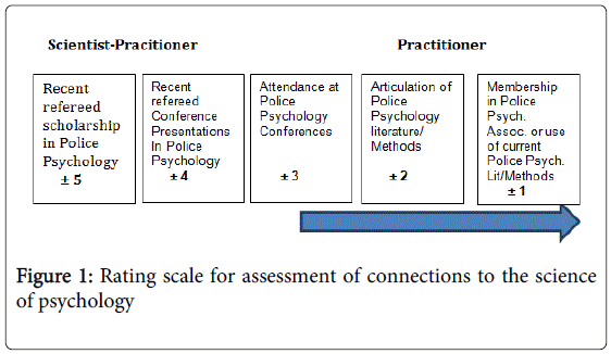 forensic-research-Rating-scale-assessment