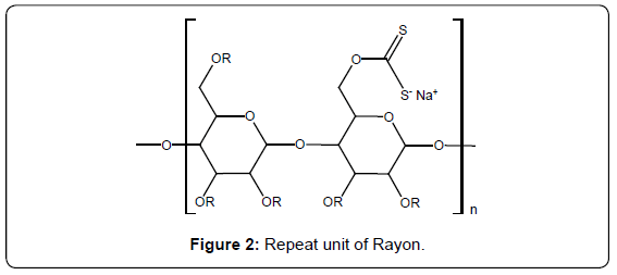 forensic-research-Repeat-unit-Rayon