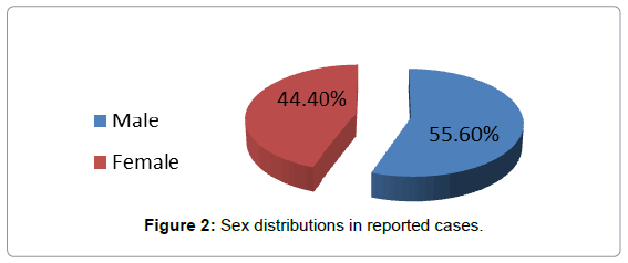 forensic-research-Sex-distributions-reported-cases
