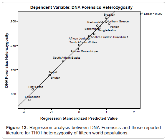 forensic-research-TH01-heterozygosity
