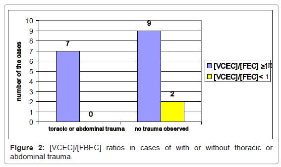 forensic-research-abdominal-trauma
