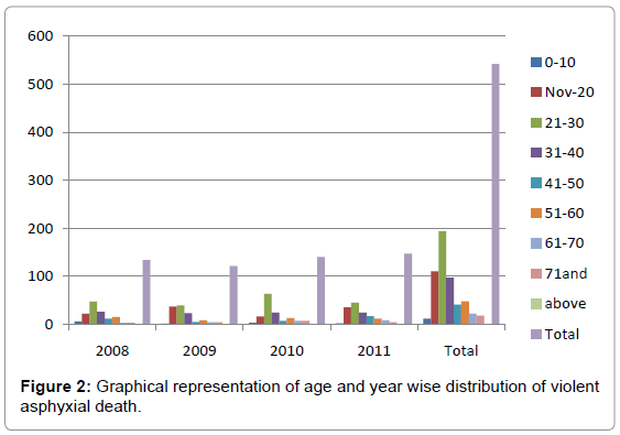 forensic-research-age-year-wise-distribution