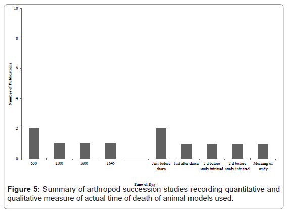 forensic-research-arthropod-succession-studies