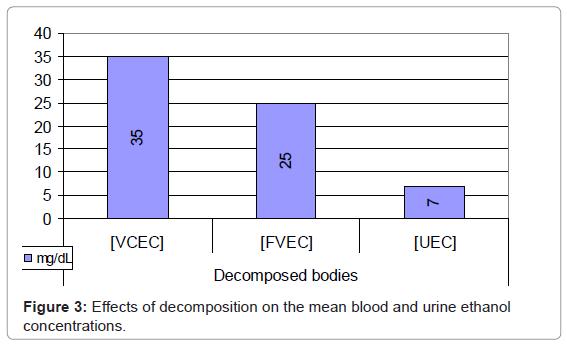 forensic-research-blood-urine-ethanol