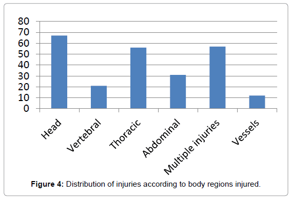 forensic-research-body-regions-injured