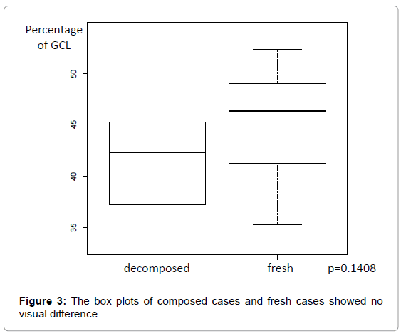 forensic-research-box-plots-composed