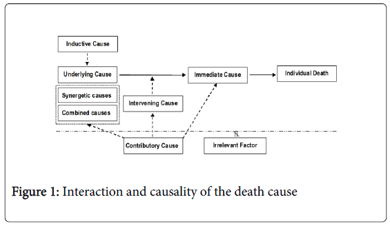 forensic-research-causality-death-cause