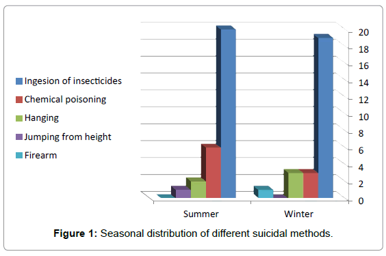 forensic-research-different-suicidal-methods