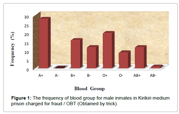 forensic-research-frequency-blood-group
