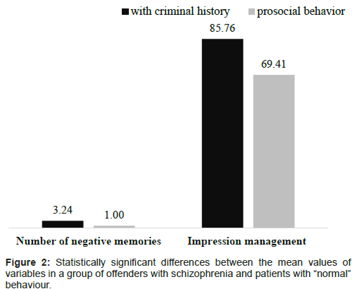 forensic-research-group-offenders-schizophrenia