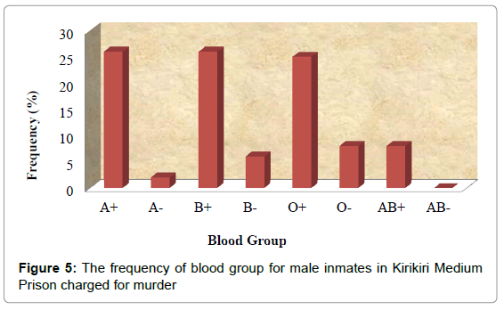 forensic-research-inmates-Kirikiri-Medium