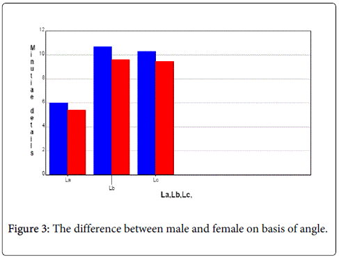 forensic-research-male-female