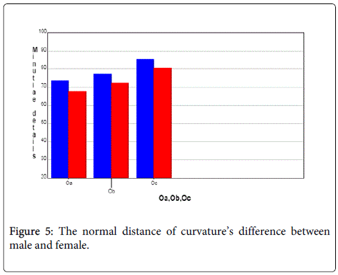 Determination of Sex from the Latent Palm Prints Present on