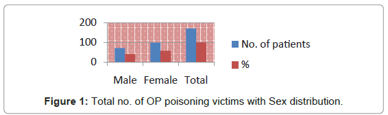 forensic-research-poisoning-victims-Sex